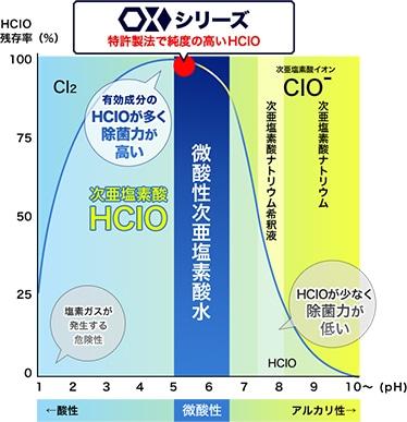 グラフ 次亜塩素酸水OXシリーズのpH値:5~6 次亜塩素酸ナトリウム希釈液のpH値:6以上(アルカリ性) pH値が5に近いほど除菌力が高い